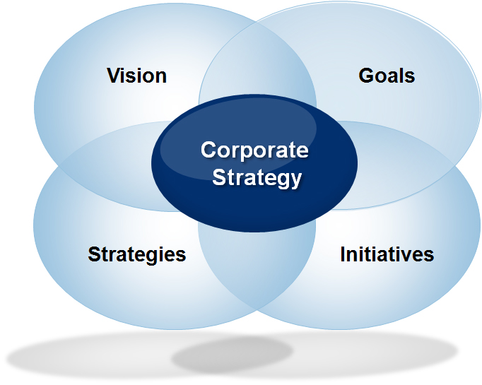 MAPP Corporate Strategy